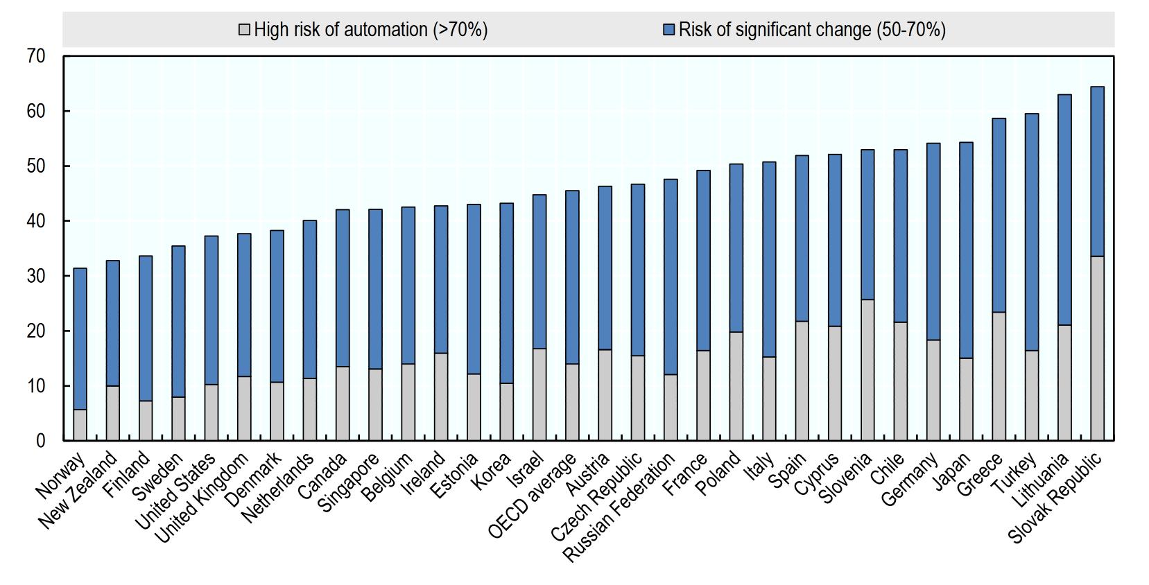 Odsetek zawodów zagrożonych przezautomatyzację - źródło OECD
