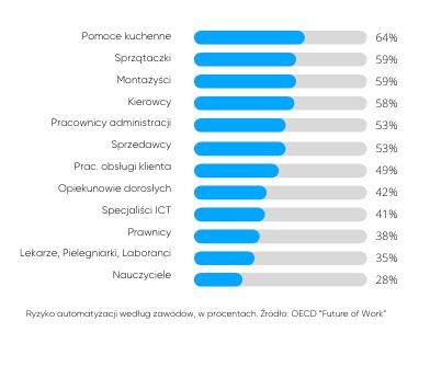 Ryzyko automatyzacji według zawodów, wprocentach